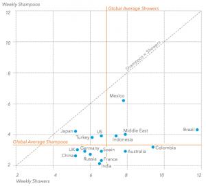 Los países que más se lavan y los que menos